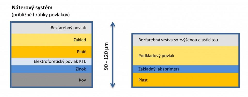 Náterový-systém-tabuľka